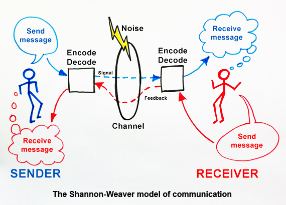 Shanon-Weaver-model-of-communication-MikeCrudge.com