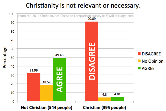 Q10-Christianity-is-not-relevant-or-necessary-Mike-Crudge