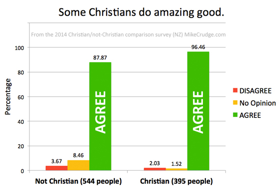 Q11-Some-Christians-do-amazing-good-Mike-Crudge