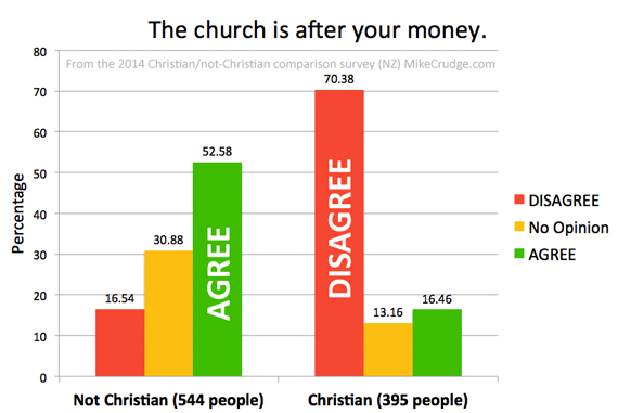 Q12-The-church-is-after-your-money-Mike-Crudge