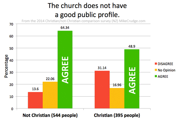 Q13-The-church-does-not-have-a-good-public-profile-Mike-Crudge