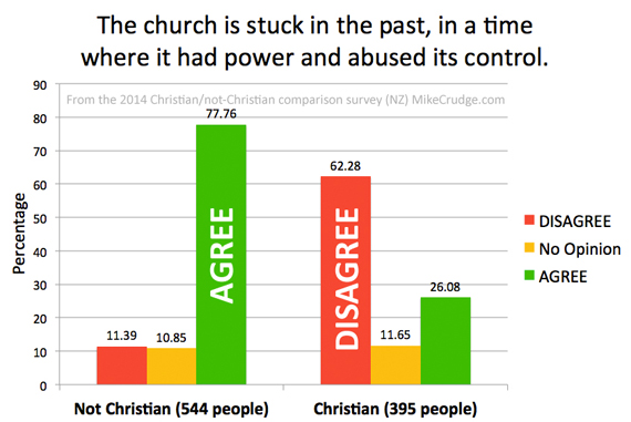 Q2-The-church-is-stuck-in-the-past-Mike-Crudge
