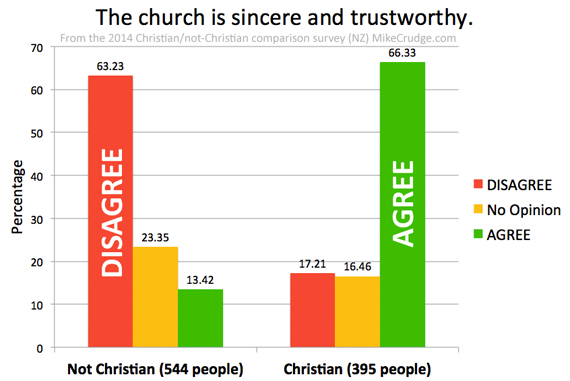 Q3-The-church-is-sincere-and-trustworthy-Mike-Crudge