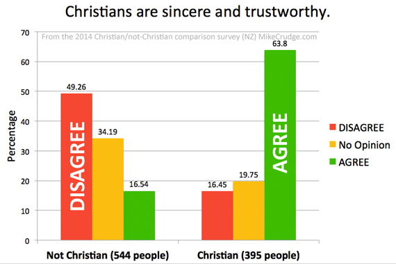 Q4-Christians-are-sincere-and-trustworthy-Mike-Crudge