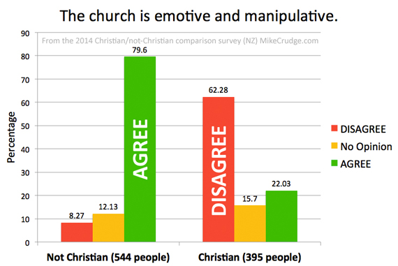 Q7-The-church-is-emotive-and-manipulative-Mike-Crudge