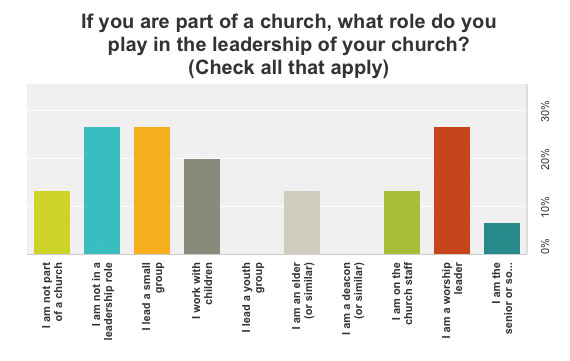 what-role-do-you-play-in-the-leadership-of-the-church-graph-2